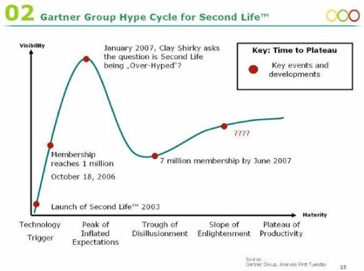 Second Life Hype cycle